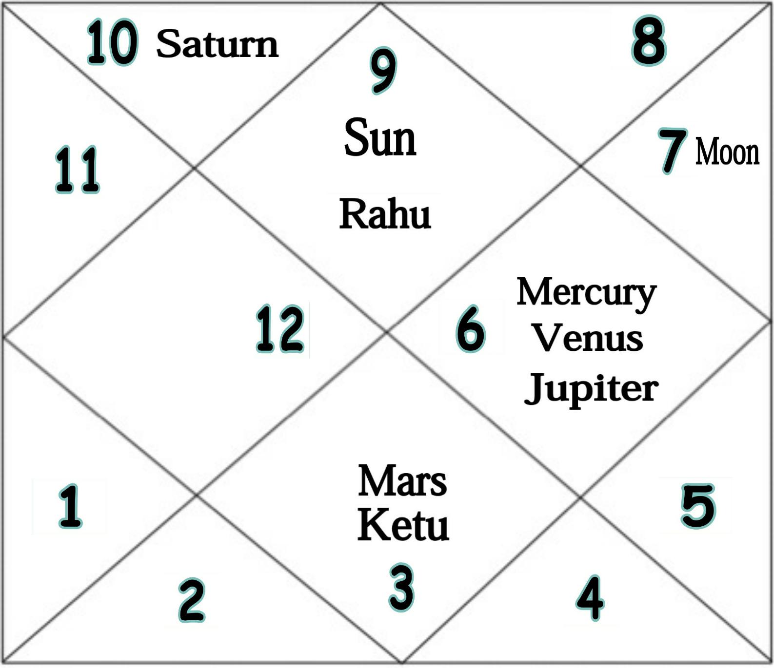 Laabh mandook hora chart of dhirubhai ambani thevedichoroscope image nvjuhfo Choice Image