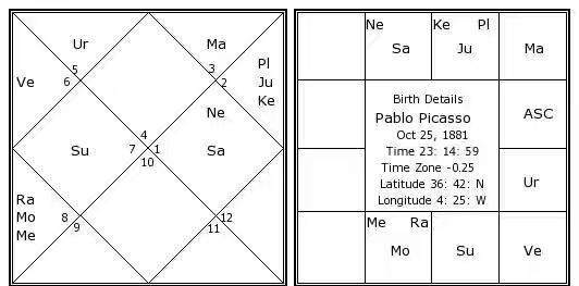 pablo-picasso-birth-chart.jpg