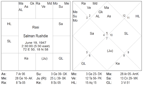 Example of ruchaka yoga in astrology