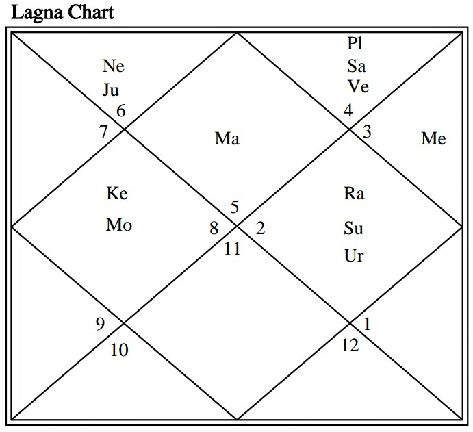 Horoscope Analysis Of Donald Trump Thevedichoroscope