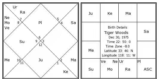 tiger-woods-birth-chart1.jpg