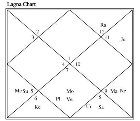 delay in marriage astrology