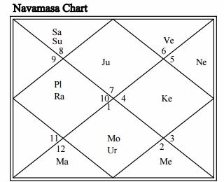 Rahul Gandhi vedic horoscope chart.