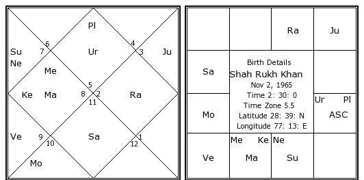 Horoscope Analysis Of Shahrukh Khan Thevedichoroscope