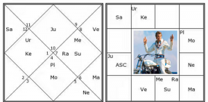 parivartan yoga example horoscope
