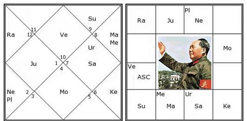 Parivartan Yoga example horoscope