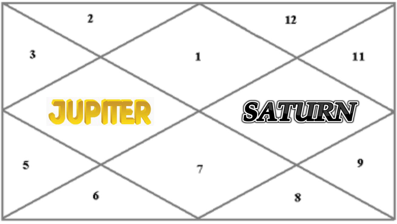 MUTUAL ASPECT EXAMPLE BETWEEN JUPITER AND SATURN