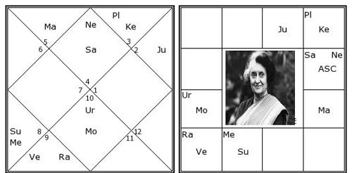 Parivartan Yoga example horoscope.