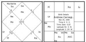 sasa yoga in andrew carnegie horoscope.
