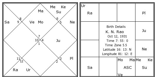 KENDRA HOUSE RELATION BETWEEN JUPITER AND MOON