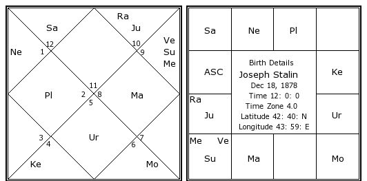 horoscope of a dictator
