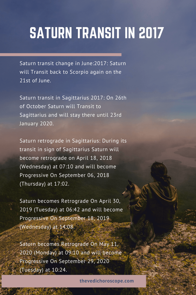 INFOGRAPHICS ON SATURN TRANSIT DATES IN 2017