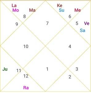 narendra modi libra ascendant horoscope image