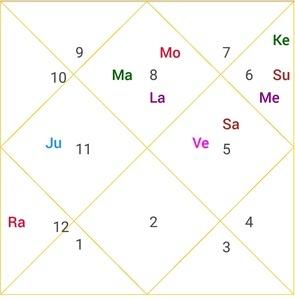 narendra modi scorpio ascendant horoscope image