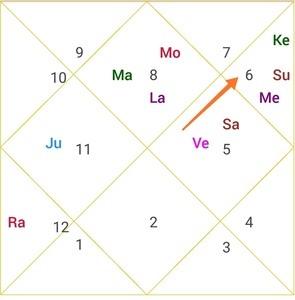 mercury placement in narendra modi horoscope