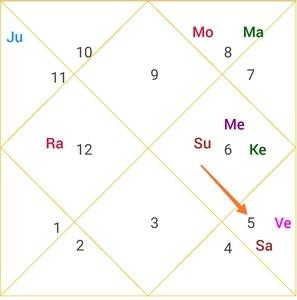 rajyoga no.7 in narendra modi horoscope