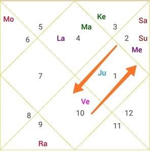 parivartan yoga between Venus & Saturn